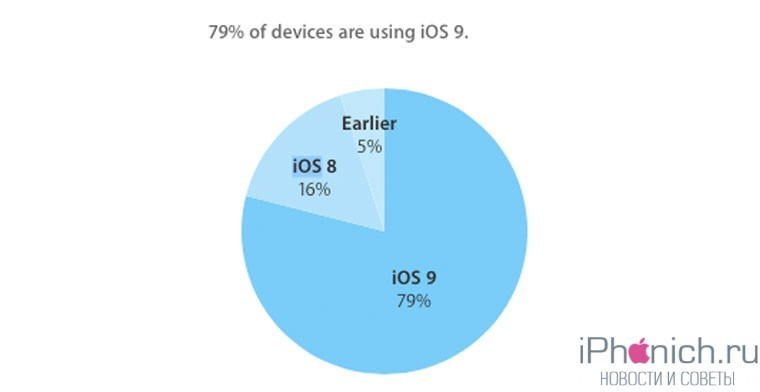 iOSAdopt2