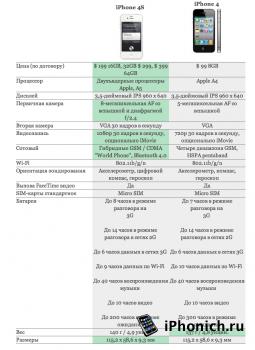 iPhone 4S vs iPhone 4: что изменилось?