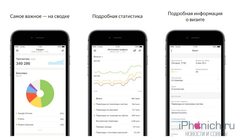 yandeks-metrika-podrobnaya-statistika-sajta-v-tvoem-iphone