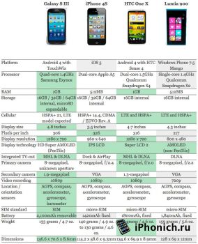 Samsung Galaxy S III VS iPhone 4S, HTC One X и Lumia 900