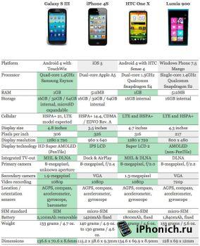 Samsung Galaxy S III VS iPhone 4S, HTC One X и Lumia 900