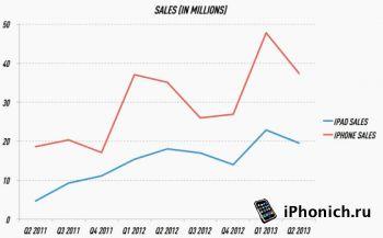 Продажи iPad падают, а iPhone растут