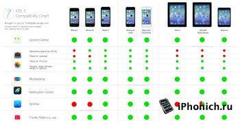 iOS 7 за 5 дней поставили 60% пользователей