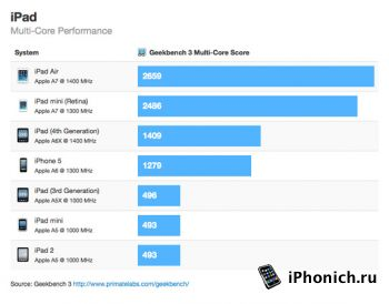 Производительность iPad mini Retina