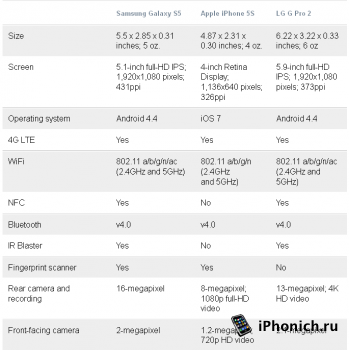 iPhone 5S vs Samsung Galaxy S5