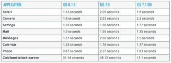 iPhone 4 c iOS 7.1 стал быстрей