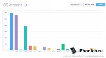 iOS 7.1 самая популярная iOS