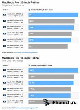 Новые MacBook Pro на 10 процентов быстрее предшественников