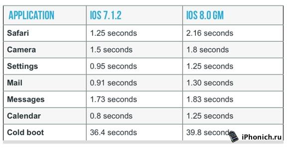 Тормозит iPhone 4s на iOS 8