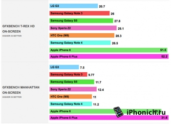 iРhone 6 лучше, чем Samsung Galaxy Note 4
