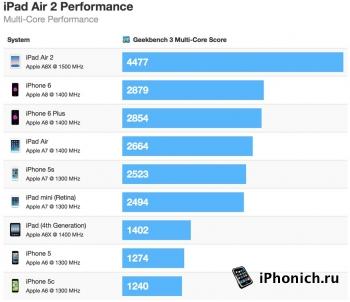 iPad Air 2 быстрее, чем  iPhone 6