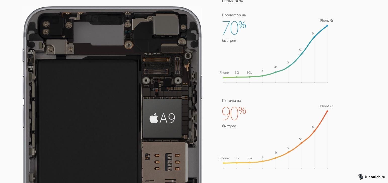 iPhone 6s и iPhone 6s Plus: главные особенности