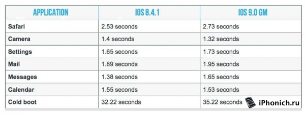 iPad 2 на iOS 8.4.1 работает быстрей, чем на iOS 9
