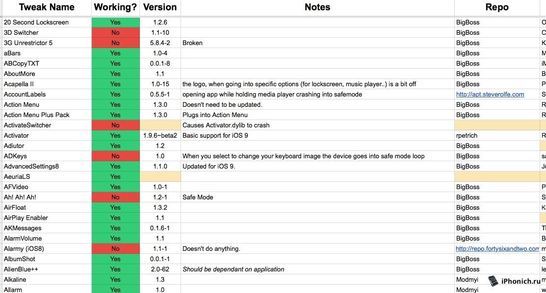 Твики совместимые с iOS 9.0 - iOS 9.0.2