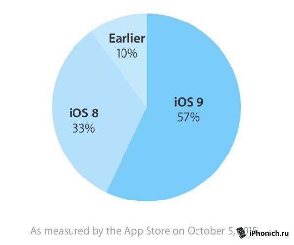 На iOS 9 перешло 2/3 пользователей