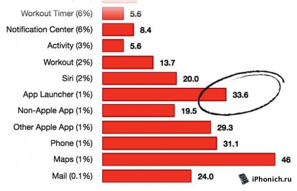 Какие функции Apple Watch, популярны у пользователей