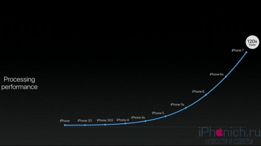 iPhone-7-f