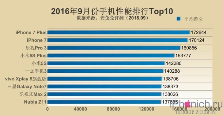 1475483170_antutu-top-10-september-2016